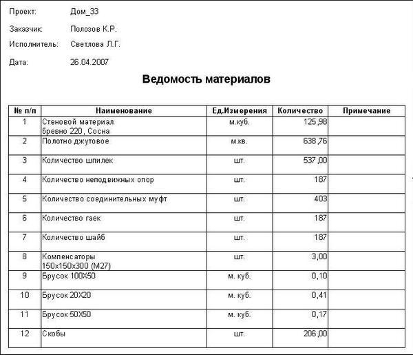 Отчет Ведомость материалов представляет.